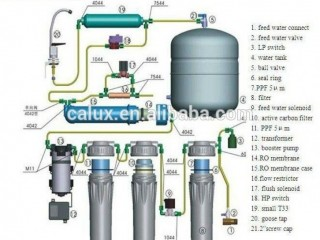 Aqua Care RO Water Purification Plant